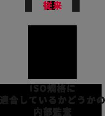 ISO規格に適合しているかどうかの内部監査